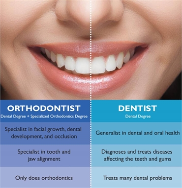 What is the difference between dentist and orthodontist?