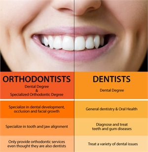 Orthodontist and dentist scope of work