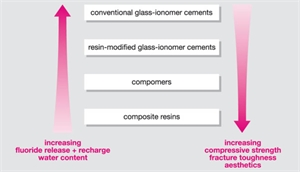 Comparison between composite resin, dental compomer, conventional glass ionomer cement and resin reinforced glass ionomer cement