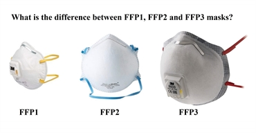 What is the difference between FFP1, FFP2 & FFP3 masks?