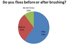 What is first - brushing or flossing?