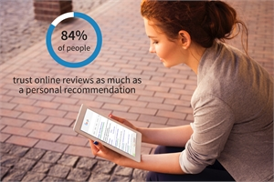 84 Percent of People Trust Online Reviews