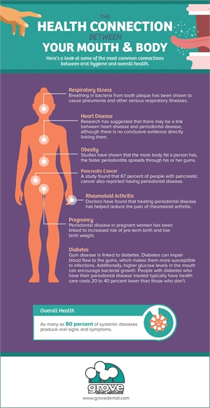The health connection between your mouth and body infographic